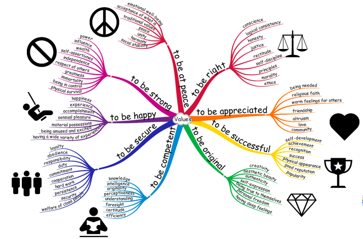 Values-Mind-Map